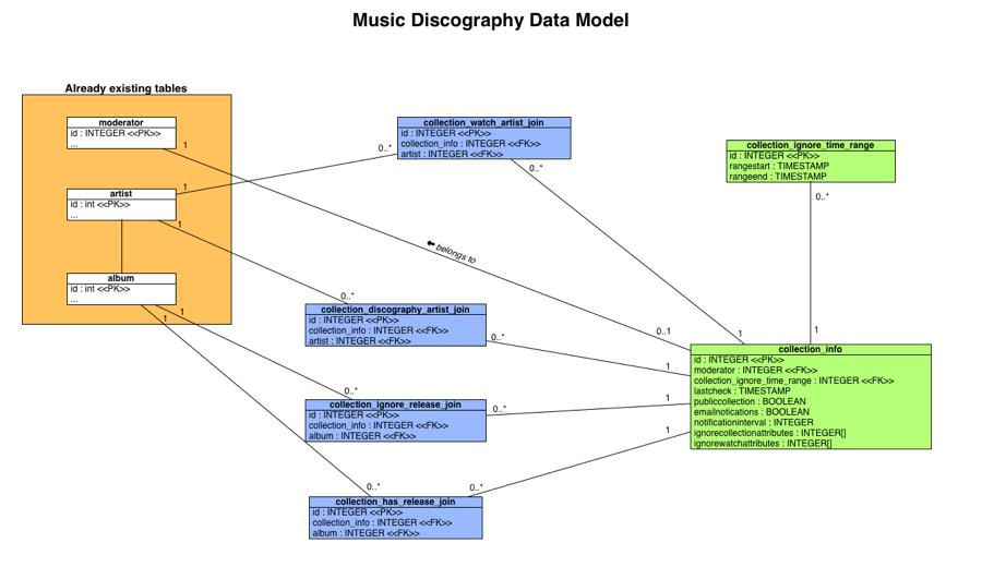 Historymusic collection data model musicbrainz wiki music collection data model ccuart Gallery