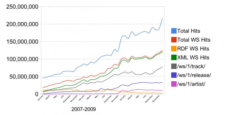 Musicbrainz Traffic 2007-2009